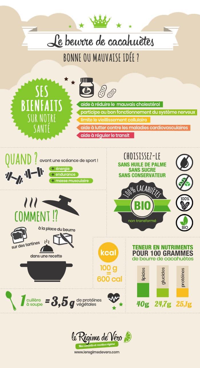 infographie sur le beurre de cacahuète