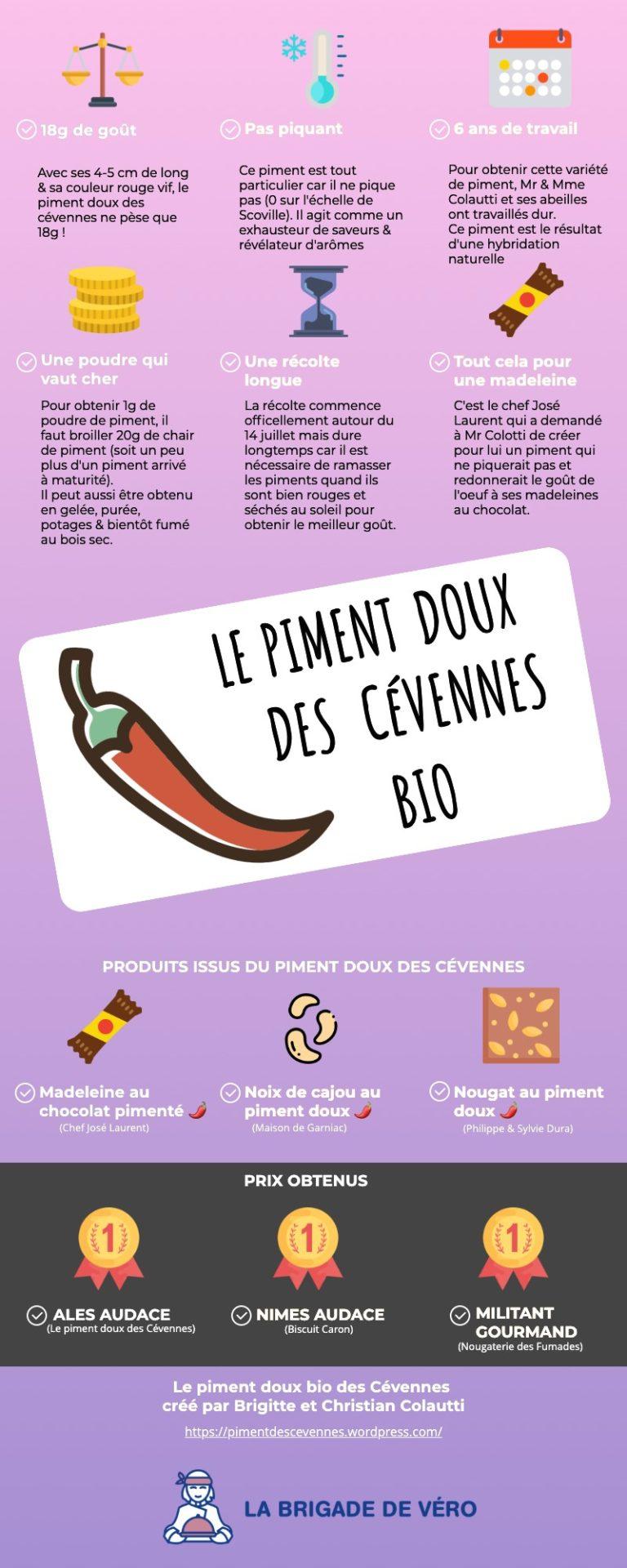 infographie sur le piment doux bio des Cévennes